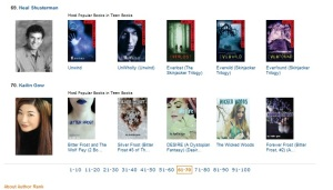 Kailin Gow is ranked #70 as Amazon Author Ranking in Teen Books